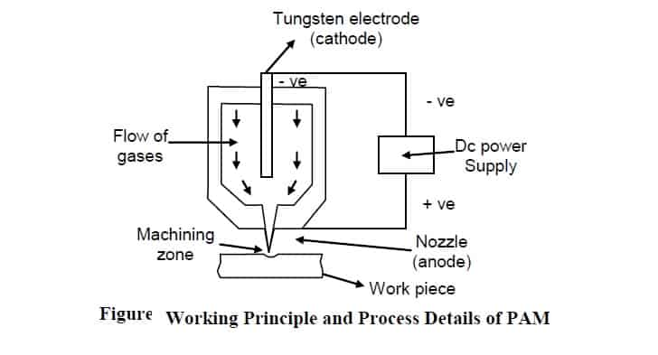 plasma arc machninig working principle diagram