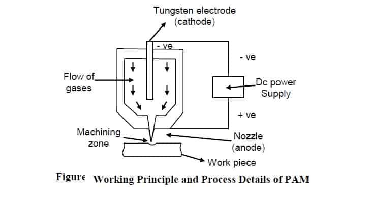 plasma arc machninig working principle diagram