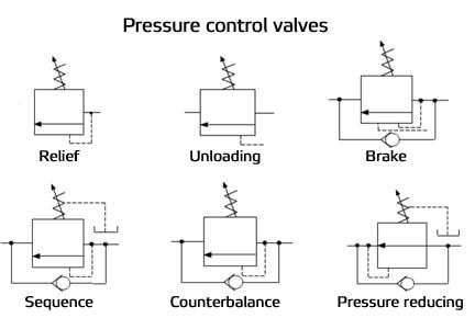 Pressure Control Valve symbols