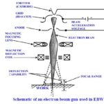 Electron Beam Welding- Advantages ,Disadvantages and Application