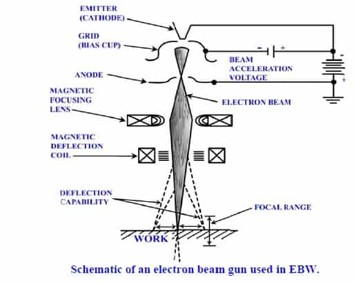 Electron beam (eb) welding Diagram