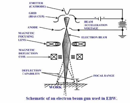 Electron beam (eb) welding Diagram