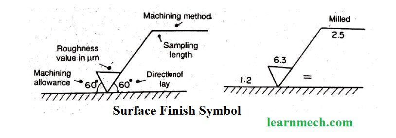 Meaning of surface finish symbol