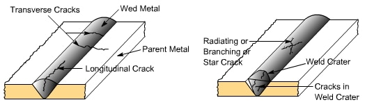 welding defects crack