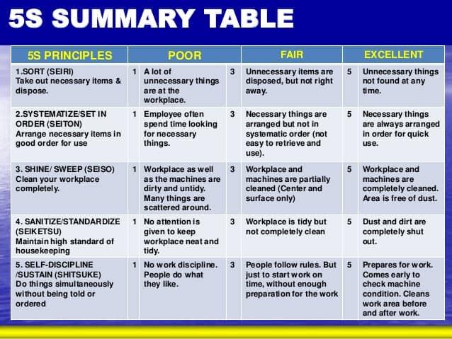 5s summary