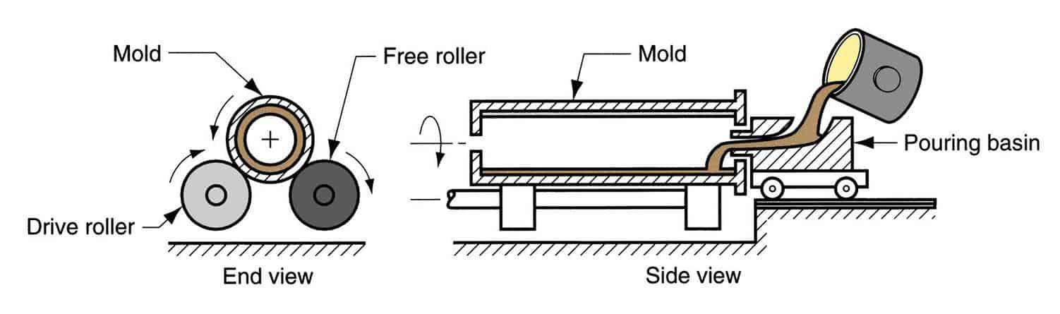 Horizontal centrifugal casting