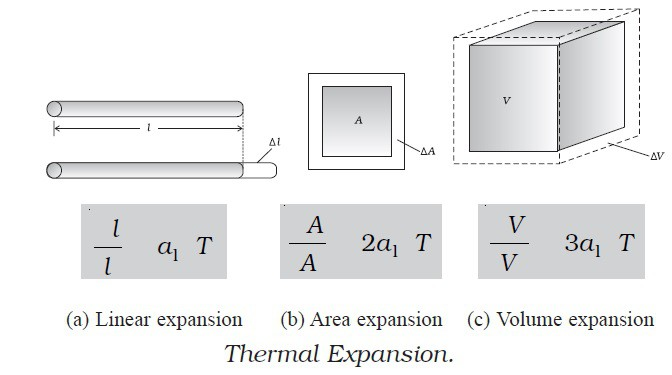 Types Thermal Expansion