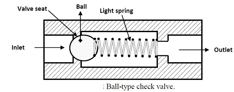 ball type check valve -types of check valave