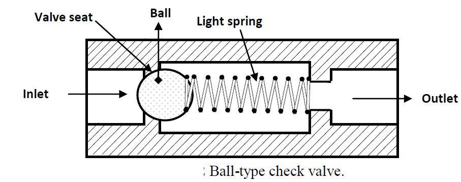 ball type check valve -types of check valave