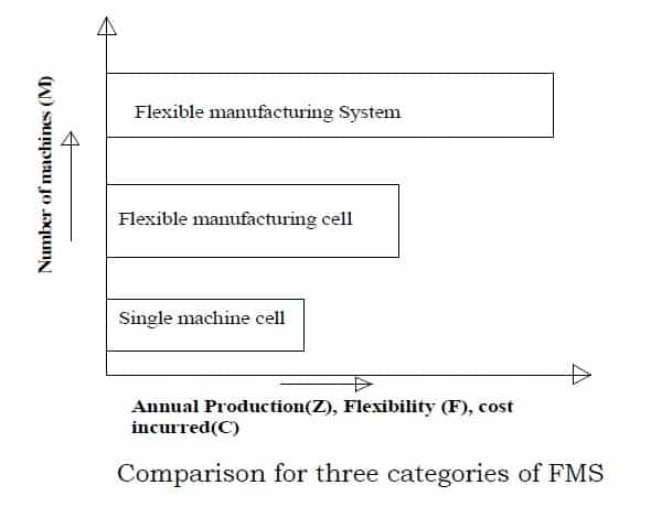 categories of flexible manufacturing system