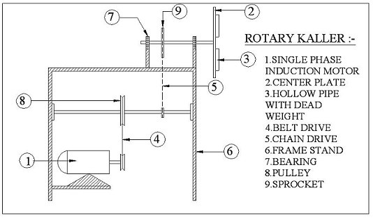 design and fabrication rotary kaller- mechanical project