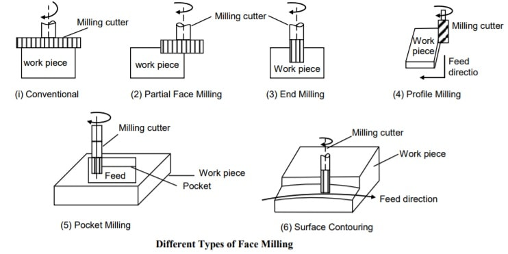different type of face milling