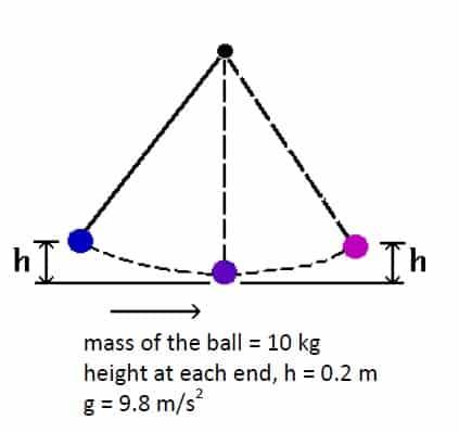 mechanical energy example -pendulum