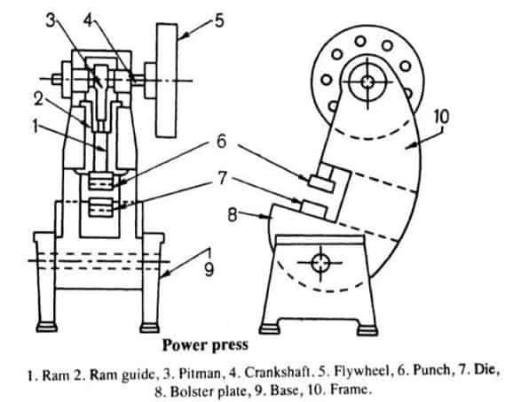 parts of mechanical parts
