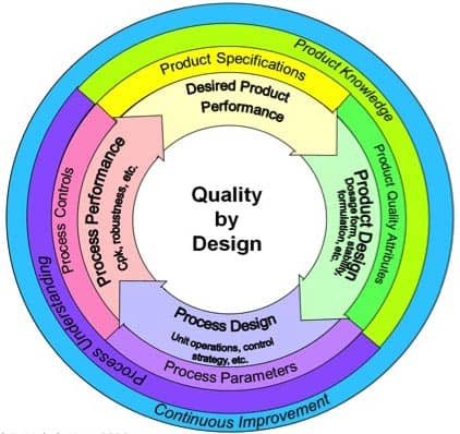 quality for design