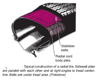 radial tyre construction