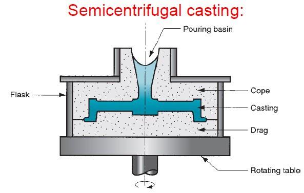 Semi centrifugal casting