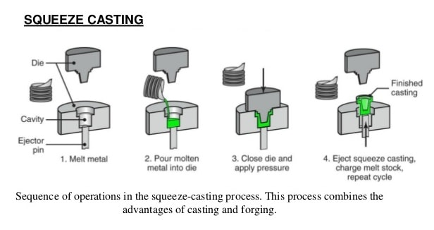 squeeze casting process