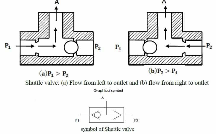 types of check valve -shuttle valve , symbol of shuttle valve