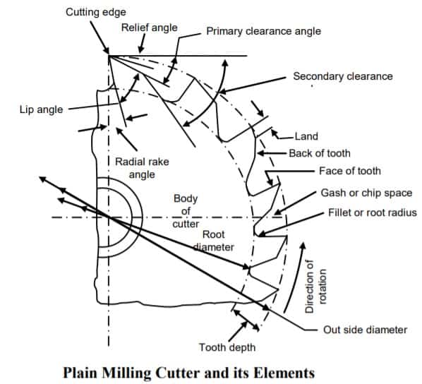 types of milling cutter -plain milling cutter diagram