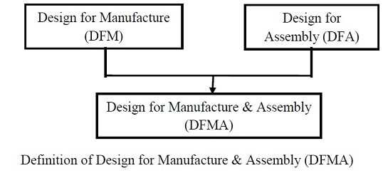 Definition of Design for Manufacture & Assembly (DFMA)
