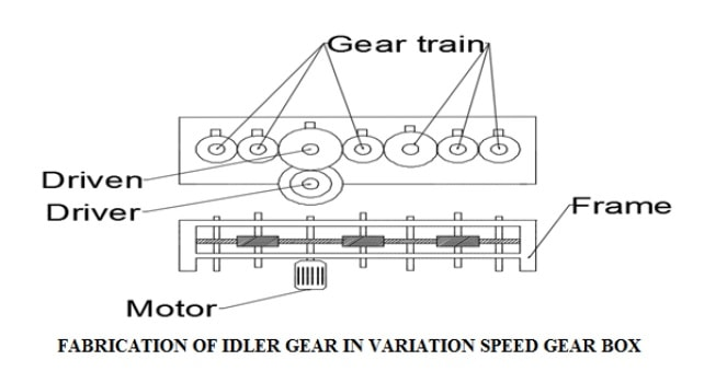 design and fabrication of idler gears in variation speed gear box