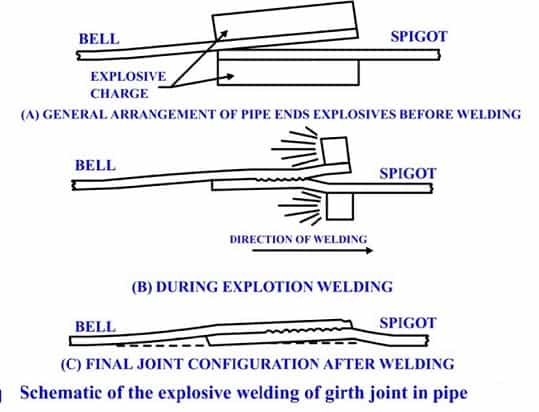 explosive welding diagram