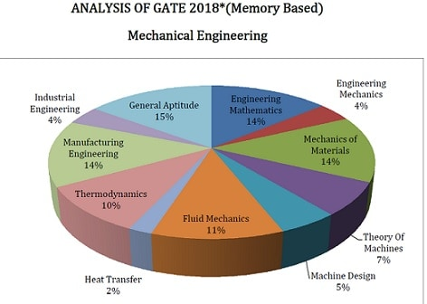 gate answer keys for mechanical engineering