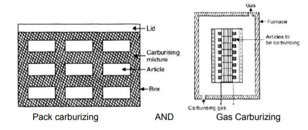 pack carburizing and gas carburizing
