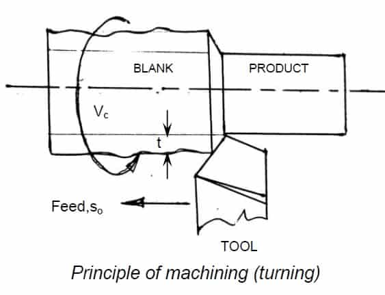 principle of machining turningprinciple of machining turning
