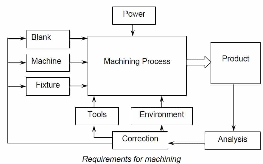 Machining requirements