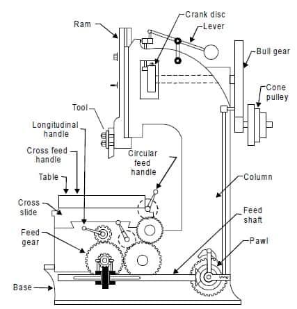 Types Of Slotting Machines