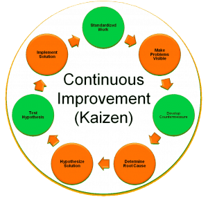 systems thinking and kaizen tools for Systems thinking, a set of problem solving tools and techniques based on system analysis and design, explained by peter senge in the fifth discipline, helps us avoid unintended consequences and find optimal solutions to complex problems.