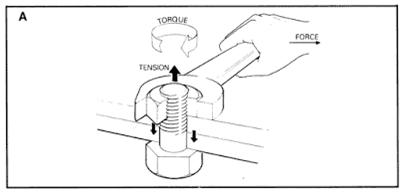 Torque examples