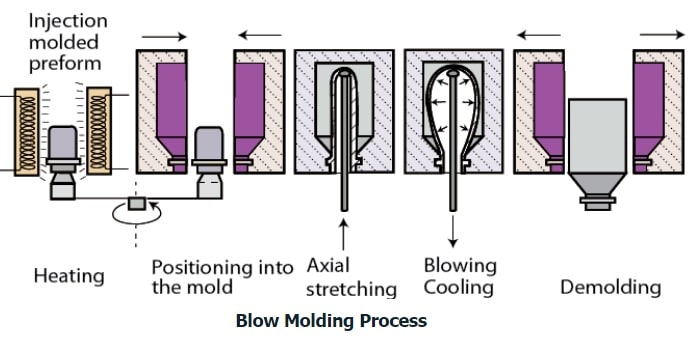 blow moulding process step by step explanined