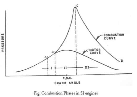 combustion phases in SI Engines