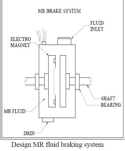 design of mr fluid braking system