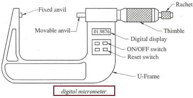digital micrometer diagram
