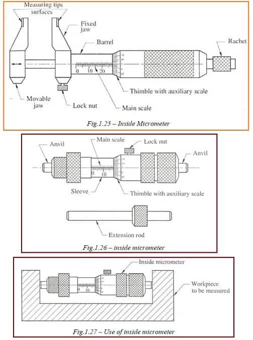 inside micrometer diagram