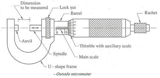 micrometer diagram parts