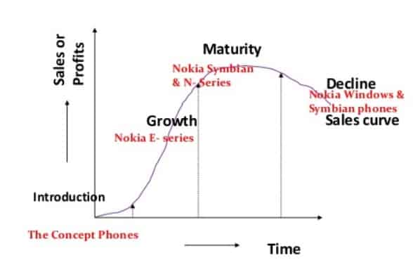 product lifecycle of nokia