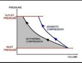 pv screw compressor