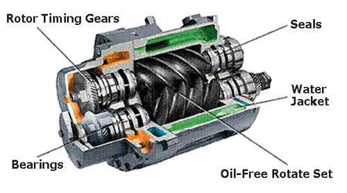 Screw Compressor parts