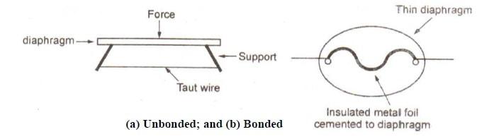 types of strain gauges -bonded and unboned strain gauges