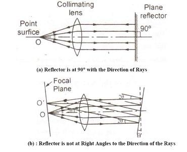 Autocollimator - working Principle and Application