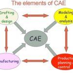 CAD/CAM/CIM Technologies