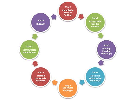Steps In Engineering Design Process Engineering Design