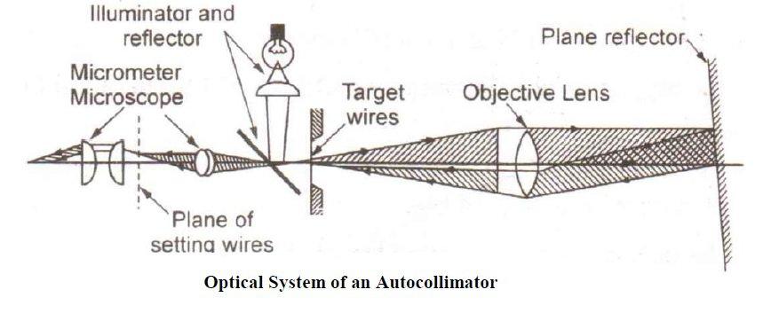 autocollimator construction diagram