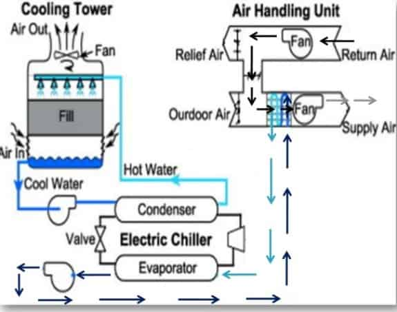 chilled water cooling air conditioning hvac system