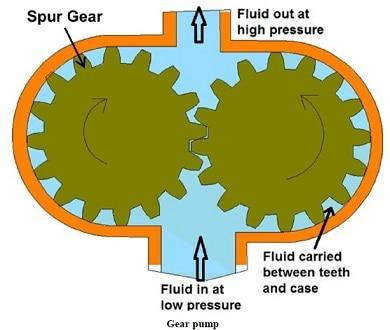 diagram of gear pump